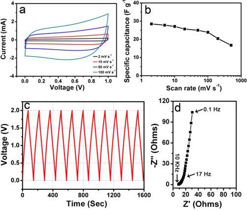 (c)碳纳米管薄膜简洁超级电容器2v下的充放电曲线;(d)碳纳米管薄膜