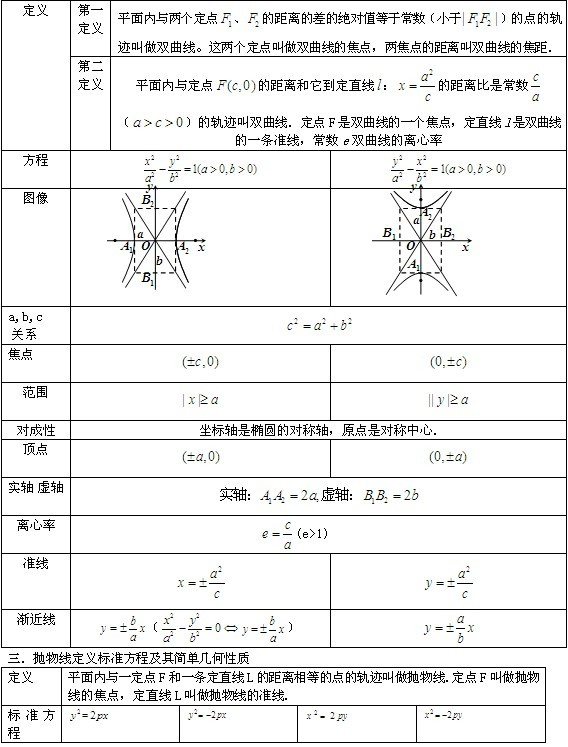 高二数学必修3归纳总结