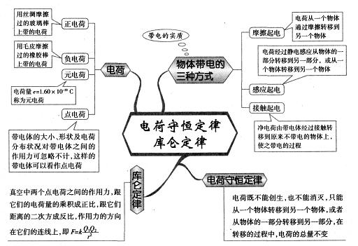 高中物理思维导图图解17:电荷守恒定律