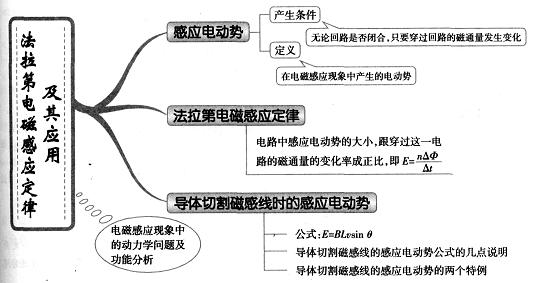 高中物理思维导图图解28:法拉第电磁感应定律及其