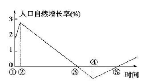 中国人口增长率变化图_地理人口自然增长率