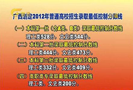 2012广西高考分数线公布