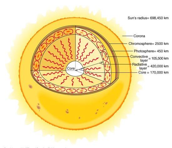 核磁共振成像清晰显示太阳热量传输过程