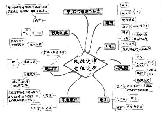 高中物理思维导图图解35:欧姆定律 电阻定律