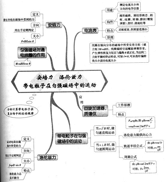 阅读:1371           高中物理思维导图图解35:欧姆定律
