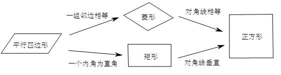 平行四边形,菱形,矩形,和正方形四者之间的关系