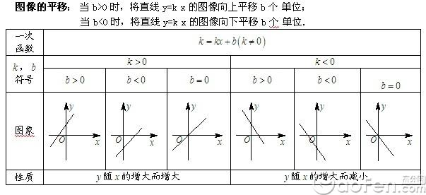 初中數學知識點——一次函數:一次函數圖像的平移圖片