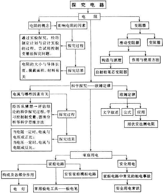 济南初中物理全套教材分析(第十四章 探究电路)