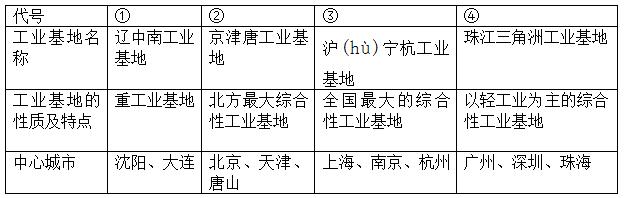 2014年中考复习系列之电路故障分析(附录答案)