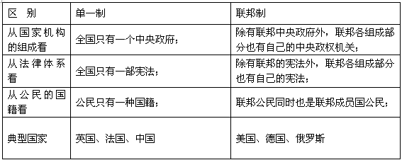 2.现代国家的结构形式