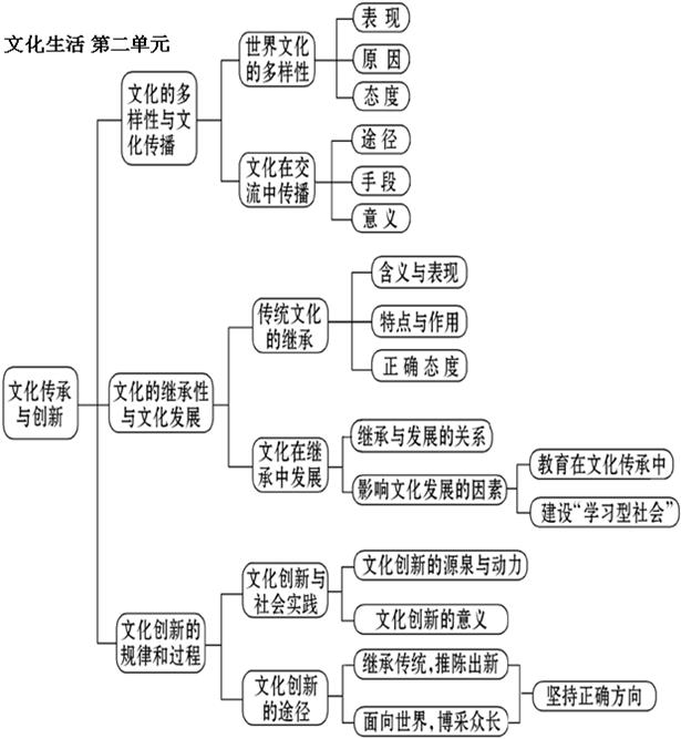 必修3《文化生活》知识结构图