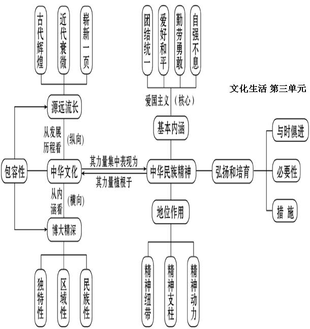 必修3《文化生活》知识结构图-数学学科网