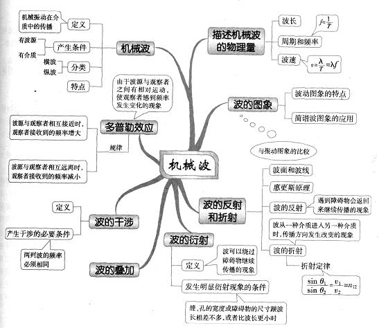 高中物理思维导图图解44:机械波-英语学科网