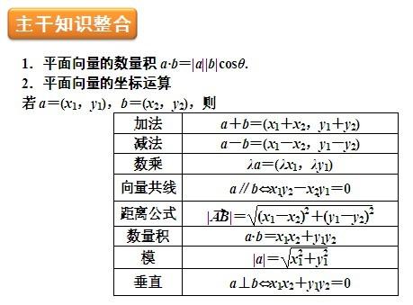 2013届高考数学主干知识整合之三角函数与平面