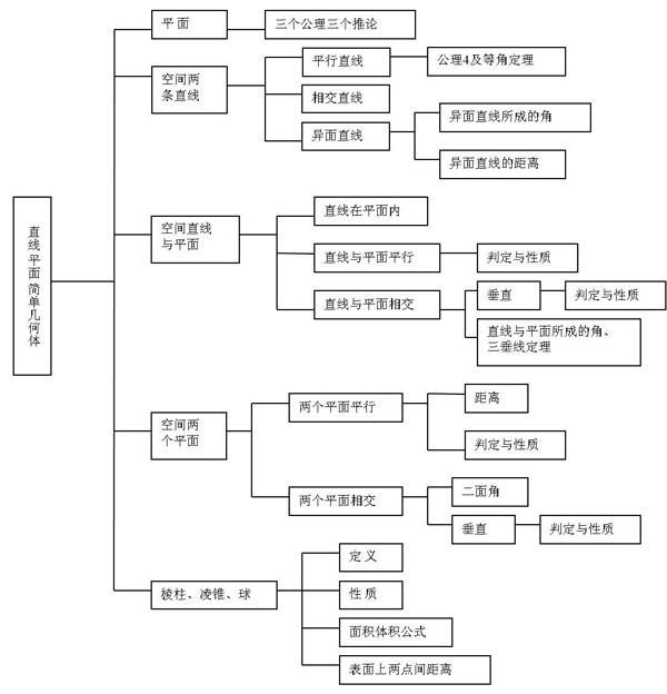 高考数学知识网络结构图——立体几何