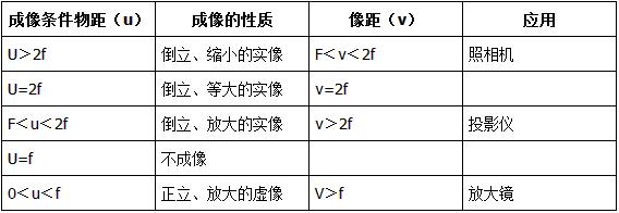 初二物理上册知识点(5):透镜及其应用-学科中考