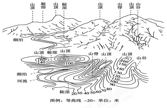 记:常见的等高线地形图