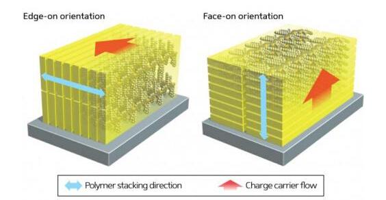 改变聚合物结构可提高太阳能电池效率