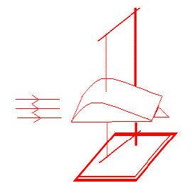 虽然老师可以通过画图分析讲解,机翼的形状,产生升力的原因.图片