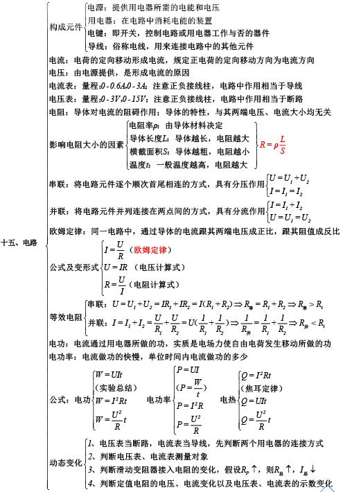 初中物理知识点:电路-物理学科网