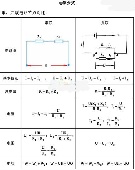 2016中考物理:初中物理电学公式大全