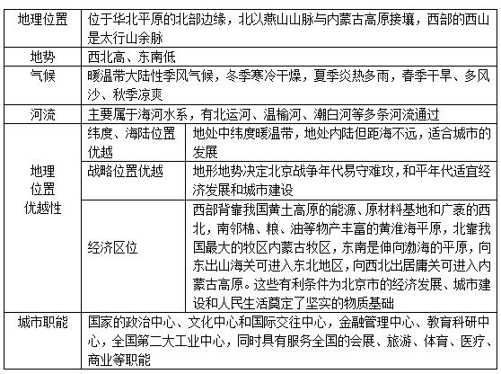 2015秋晋教版地理八年级上册复习提纲:北京——祖国