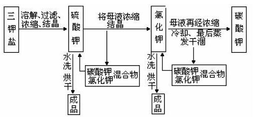 """""""三钾盐""""的分离三钾盐的分离步骤以流程图的形式表示"""