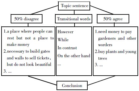 思维导图在高中英语教学中的应用探析