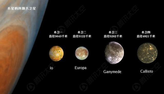 太阳系最大的行星木星拥有四颗行星尺度的大
