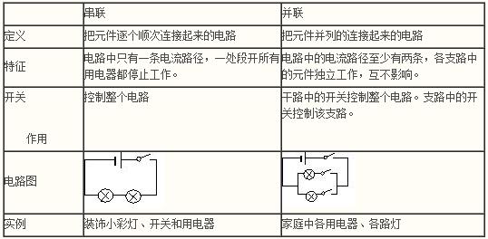 《电流和电路》复习提纲