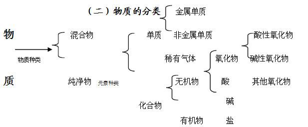 化学中考初中知识点:初中盐溶解性口诀-学科网酸碱百科知识语文图片