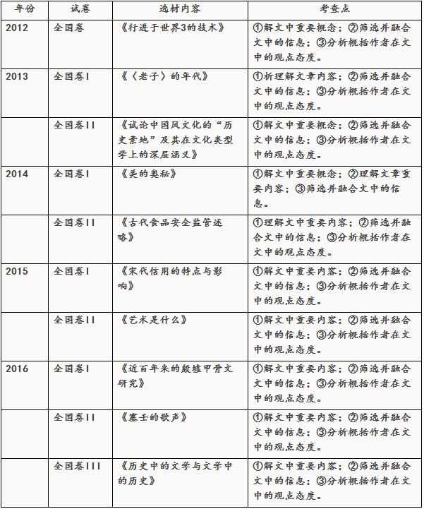 近五年高考语文全国卷,考点分布表2017年复习建议
