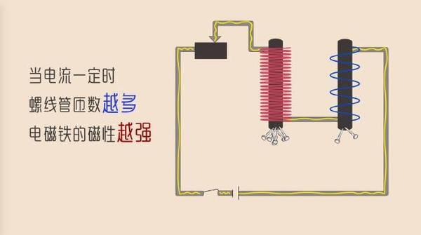 【电磁铁,电磁继电器】生死关头的电与磁