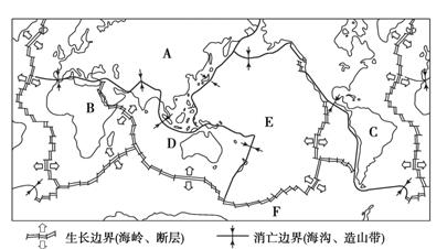 基本观点   (1)岩石圈不是整体一块,而是被构造带(海岭,海沟)分割成