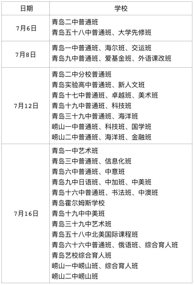 2017青岛中考分数线:公办普高635分